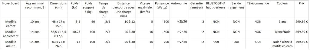 caractéristiques hoverboard sélection tableau